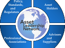 Asset Leadership Network Panel Featured at  NPMA Federal Property Workshop